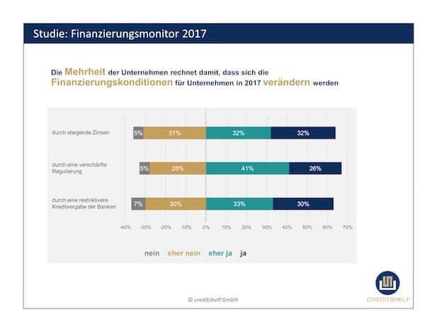 Photo of Finanzierungsmonitor 2017: Zwei von drei Mittelständlern erwarten in diesem Jahr verschärfte Kreditkonditionen