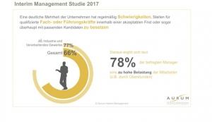 Zwei von drei deutschen Unternehmen können freie Stellen nicht oder nur nach langer Suche besetzen