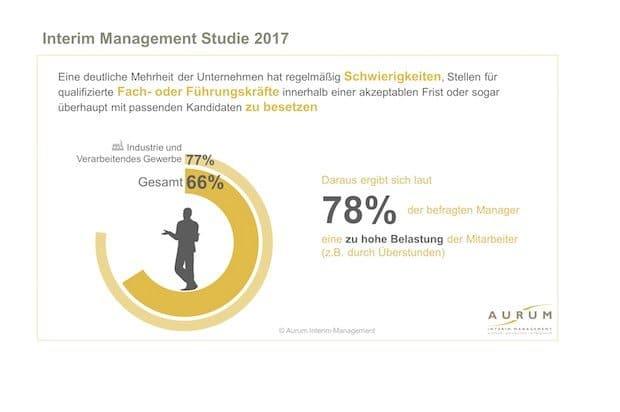 Bild von Zwei von drei deutschen Unternehmen können freie Stellen nicht oder nur nach langer Suche besetzen