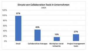 Collaboration-Chat-Apps: Wer sind die wichtigsten Player – heute und in zwei Jahren?