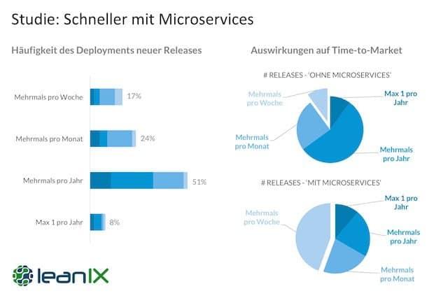 Bild von LeanIX veröffentlicht Studie über die Nutzung von Microservices