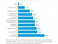 100 Unternehmen über Big Data und Advanced Analytics