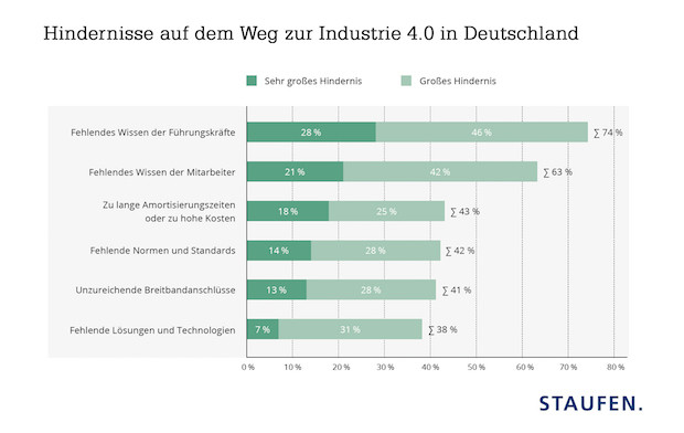 Photo of Studie zur Industrie 4.0: Wissenslücken der Führungskräfte bremsen digitale Transformation aus