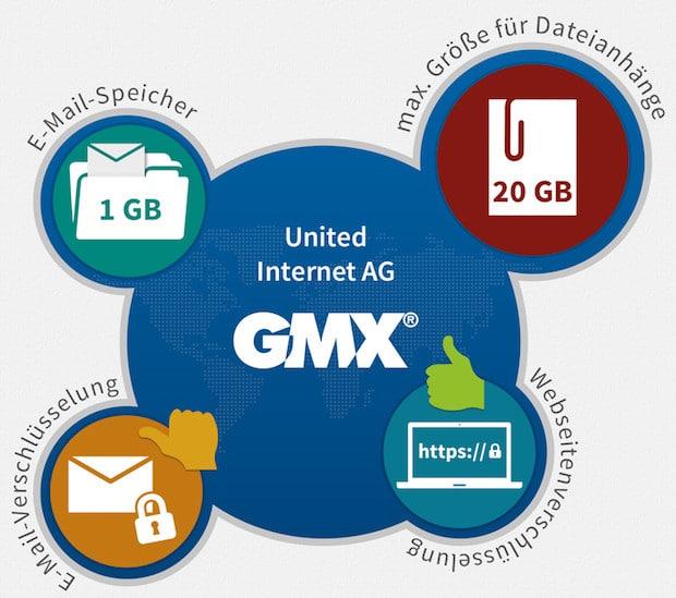 Bild von E-Mail Anbieter GMX und Web.de im Test: Verschlüsselung ist etwas Exklusives