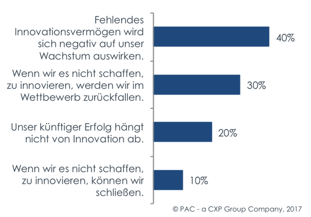 Photo of Europäische Versicherungen legen das Fundament für neuen Innovationsschub