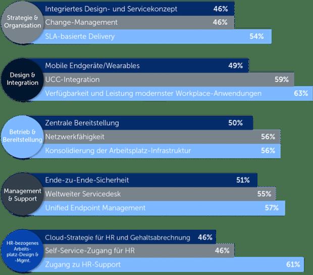 """Bild von """"Digital Workplace in Europe"""": große Investitionsbereitschaft für den Ausbau moderner Arbeitsplätze"""