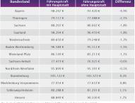 Bundesländer und der Gehaltseinfluss ihrer Hauptstädte