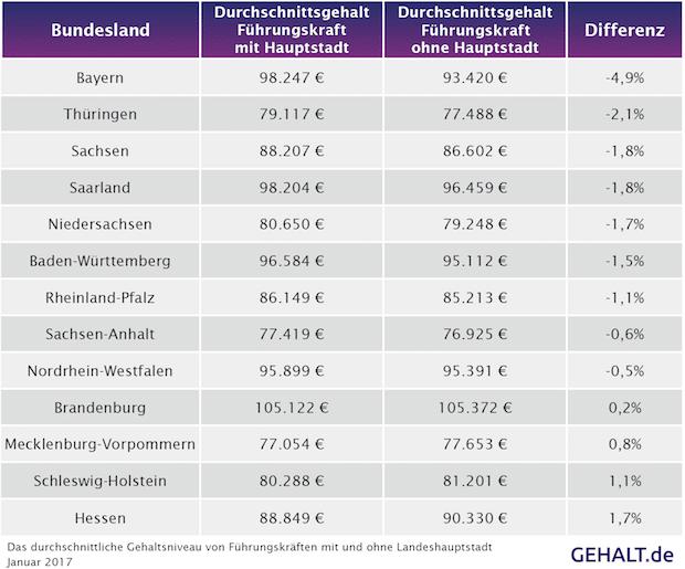 Bild von Bundesländer und der Gehaltseinfluss ihrer Hauptstädte