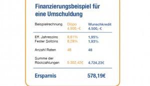 Verbrauchertipp zum Jahresbeginn: Alte Kredite ablösen und durch Umschuldung bares Geld sparen