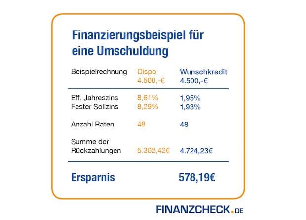 Photo of Verbrauchertipp zum Jahresbeginn: Alte Kredite ablösen und durch Umschuldung bares Geld sparen