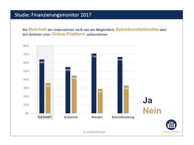 Photo of Der deutsche Mittelstand hat Online-Betriebsmittelkredite bereits mehrheitlich auf dem Schirm