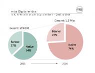 miss steigert digitale Werbeerlöse um 113 Prozent – Native Advertising wächst besonders stark