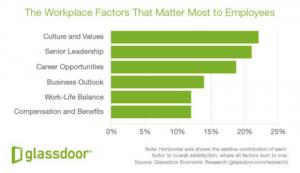 Glassdoor-Analyse: Gehalt hat geringen Einfluss auf Jobzufriedenheit
