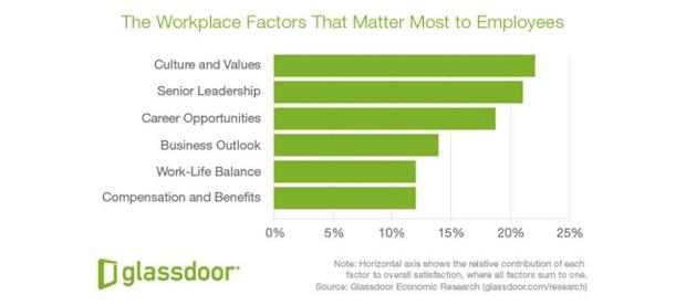 Bild von Glassdoor-Analyse: Gehalt hat geringen Einfluss auf Jobzufriedenheit