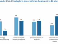 Cloud Transition als Erfolgsfaktor für die digitale Transformation