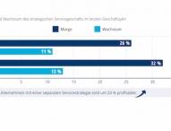 Studie: Nur jedes zweite Industrieunternehmen geht das Thema Service strategisch an