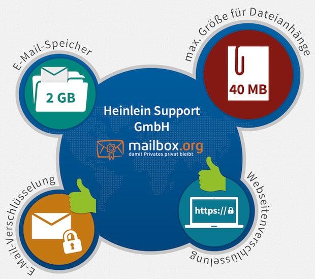 Photo of Mailbox.org: Sicherheitsanbieter überzeugt im Test mit aktuellen Verschlüsselungstechnologien und Sicherheitsparametern