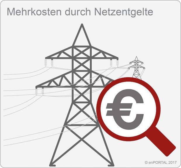 Photo of Netzentgelte 2017: enPORTAL zeigt individuelle Mehrkosten für Unternehmen auf