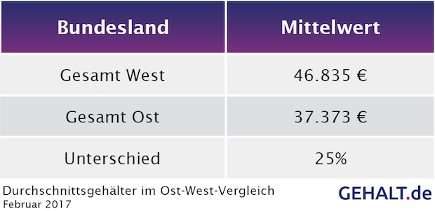 Photo of Löhne in Ost und West: Über 25 Prozent Gehaltsunterschied
