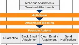 GBS stellt E-Mail-Managementlösung iQ.Suite mit Sandbox-Technologie auf der CeBIT vor