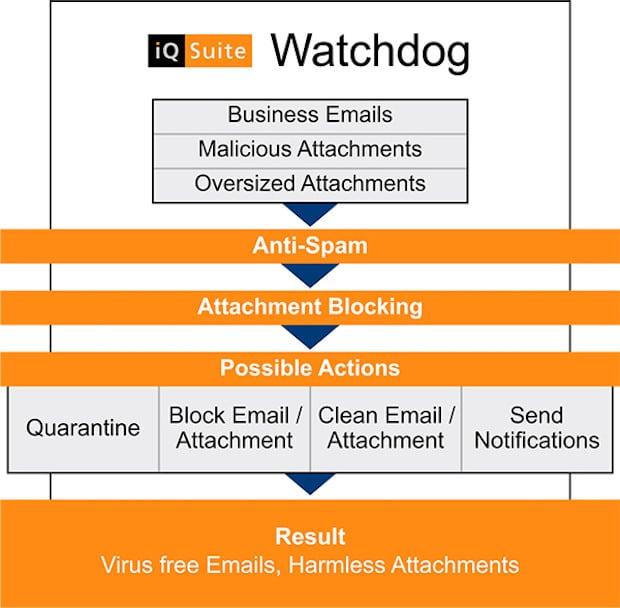 Bild von GBS stellt E-Mail-Managementlösung iQ.Suite mit Sandbox-Technologie auf der CeBIT vor