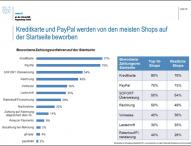 Mystery Shopping zeigt Optimierungspotential für Online-Händler