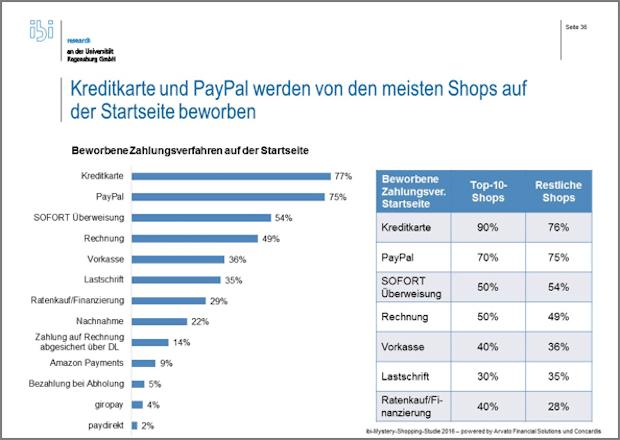Photo of Mystery Shopping zeigt Optimierungspotential für Online-Händler
