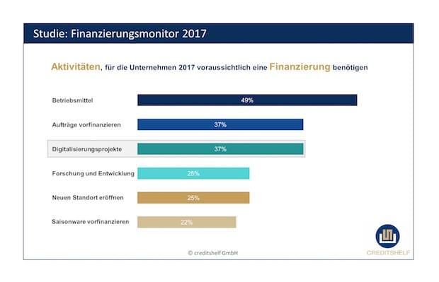 Photo of Neun von zehn deutschen Unternehmen wollen 2017 in Digitalisierungsprojekte investieren