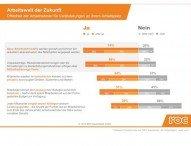 Drei von vier Beschäftigten in Deutschland wünschen sich ein flexibleres Arbeitszeitmodell