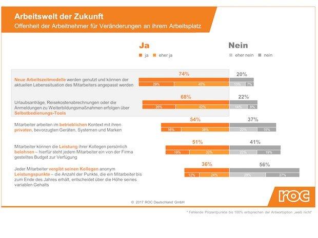 Photo of Drei von vier Beschäftigten in Deutschland wünschen sich ein flexibleres Arbeitszeitmodell
