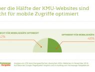 Studie: 52 Prozent der Mittelständler noch ohne mobil optimierte Homepage