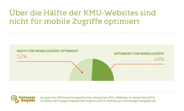 Bild von Studie: 52 Prozent der Mittelständler noch ohne mobil optimierte Homepage
