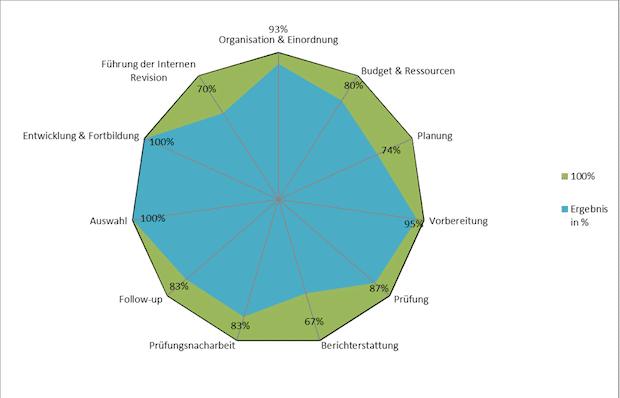 """Photo of Qualitätsüberprüfung der Internen Revision durch ein externes Quality Assessment (""""QA"""")"""