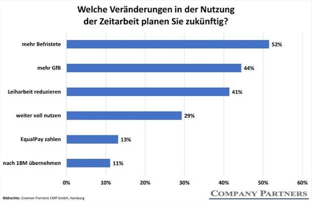 Photo of Umfrage: Entleiher müssen sich auf dramatische Rückgänge bei der Zeitarbeit einstellen