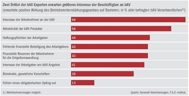 """Photo of Studie """"Betriebliche Altersversorgung"""": Mittelstand zwischen Zuversicht und Zurückhaltung bei bAV-Reform"""