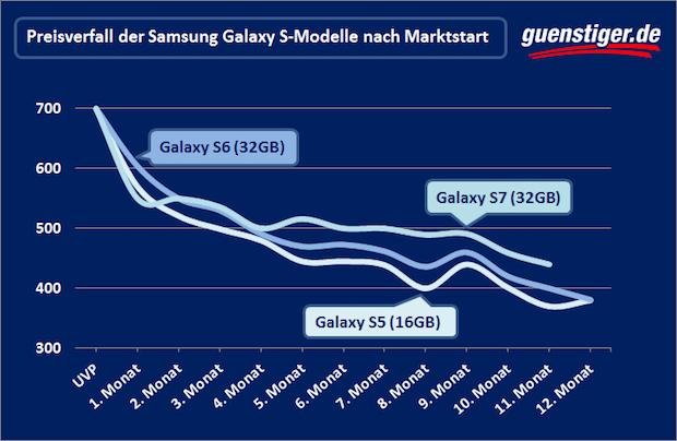 Photo of Schneller Wertverlust beim Samsung Galaxy S8 erwartet