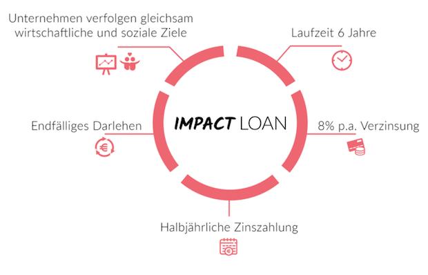 """Photo of Investieren mit Impact: Companisto startet neue Anlageklasse """"Impact Loan"""""""
