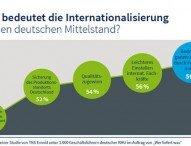 Deutscher Mittelstand sieht Internationalisierung mit Licht und Schatten