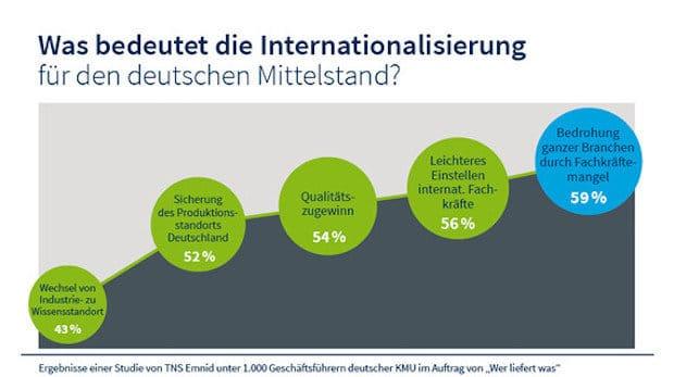 Photo of Deutscher Mittelstand sieht Internationalisierung mit Licht und Schatten