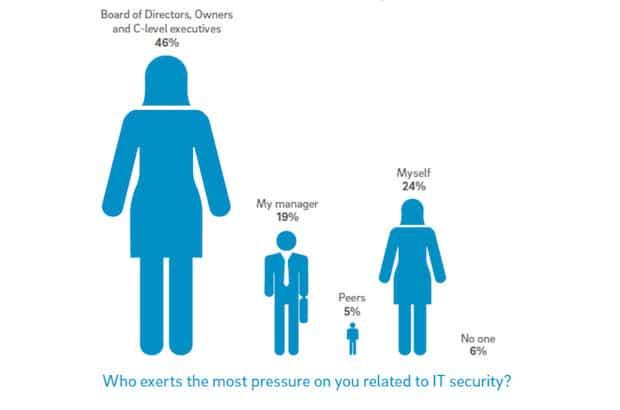 Photo of Security Pressures Report 2017 zeigt, wie hoch die Arbeitsbelastung für IT-Sicherheitsmitarbeiter tatsächlich ist