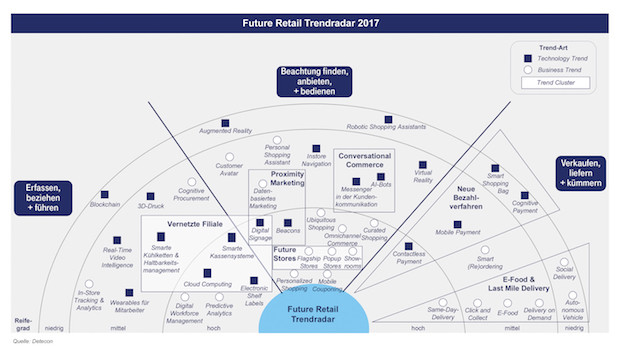 Bild von Handel im Wandel: Digitale Lösungen erfordern neue Strategien
