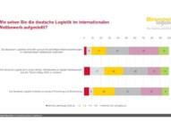 LOGISTIC-Trend-Index: 54 Prozent warnen vor Silicon-Valley-Gefahr für Deutschland