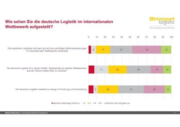 Photo of LOGISTIC-Trend-Index: 54 Prozent warnen vor Silicon-Valley-Gefahr für Deutschland