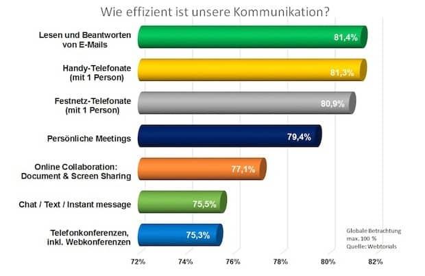 Bild von Ineffiziente Kommunikation kostet Millionen: Unternehmen verlieren im Jahr über 10.000 Euro pro Arbeitnehmer