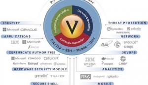 Venafi stellt Technology Network-Programm vor