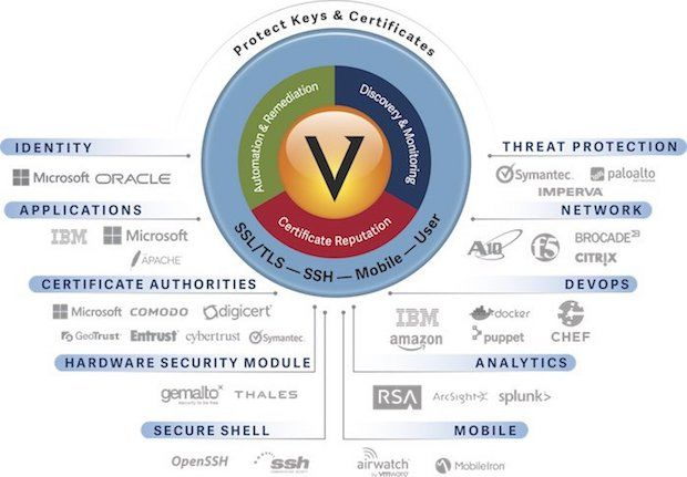 Photo of Venafi stellt Technology Network-Programm vor