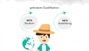 Joblift nimmt den Stellenmarkt der Reiseindustrie unter die Lupe