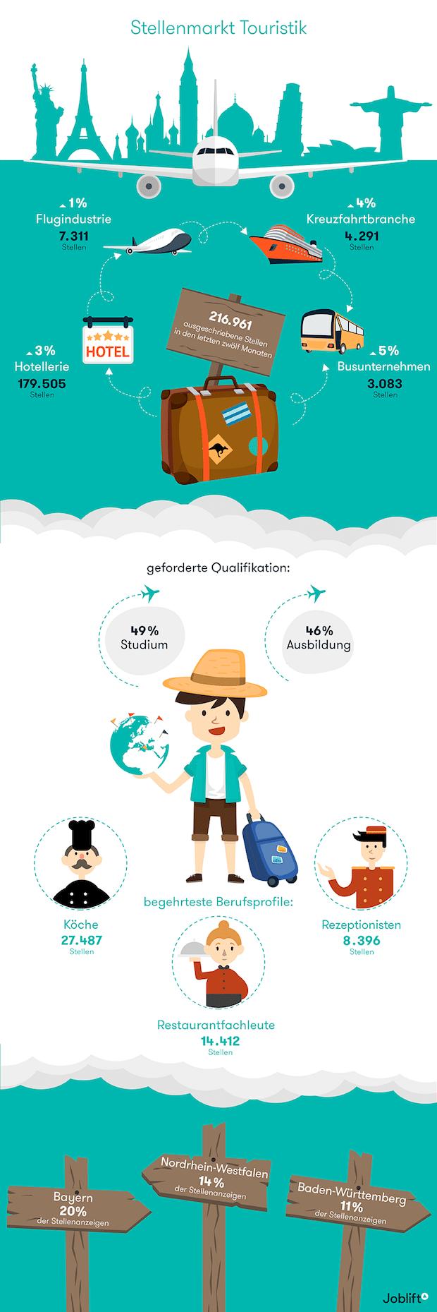 Bild von Joblift nimmt den Stellenmarkt der Reiseindustrie unter die Lupe