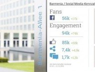 Barmenia steigert Social Media-Interaktionen mit Hootsuite um 370 Prozent