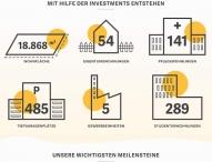 Jubiläum: zinsbaustein.de ein Jahr erfolgreich am Markt